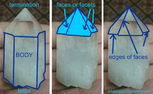 anatomy of a crystal