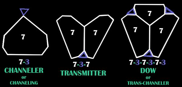 transmitter-channeler-dow