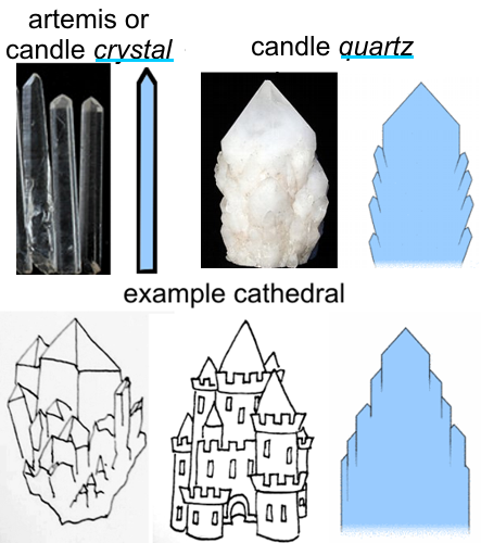 compare candle CRYSTAL VS candle QUARTZ VS cathedral