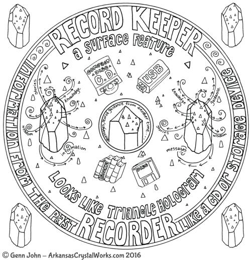 RECORD-KEEPER Crystal Mandalas: Anatomy and Physiology of Quartz Crystals by Genn John